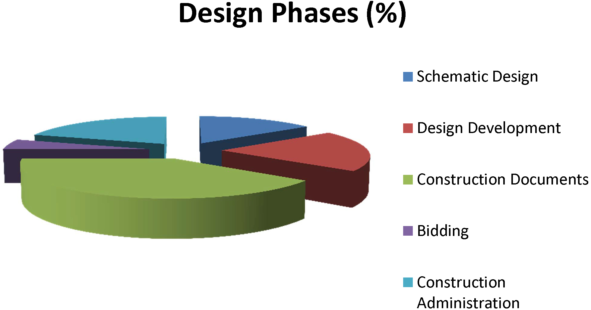Architectural Phases Pie Chart Architect